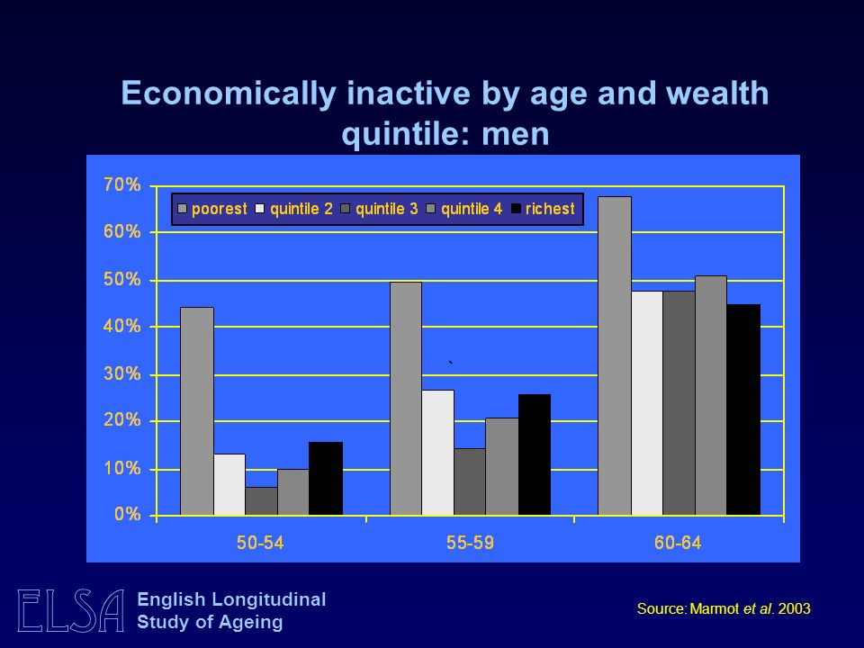 ELSA English Longitudinal Study of Ageing Economically inactive by age and wealth quintile: men Source: Marmot et al. 2003