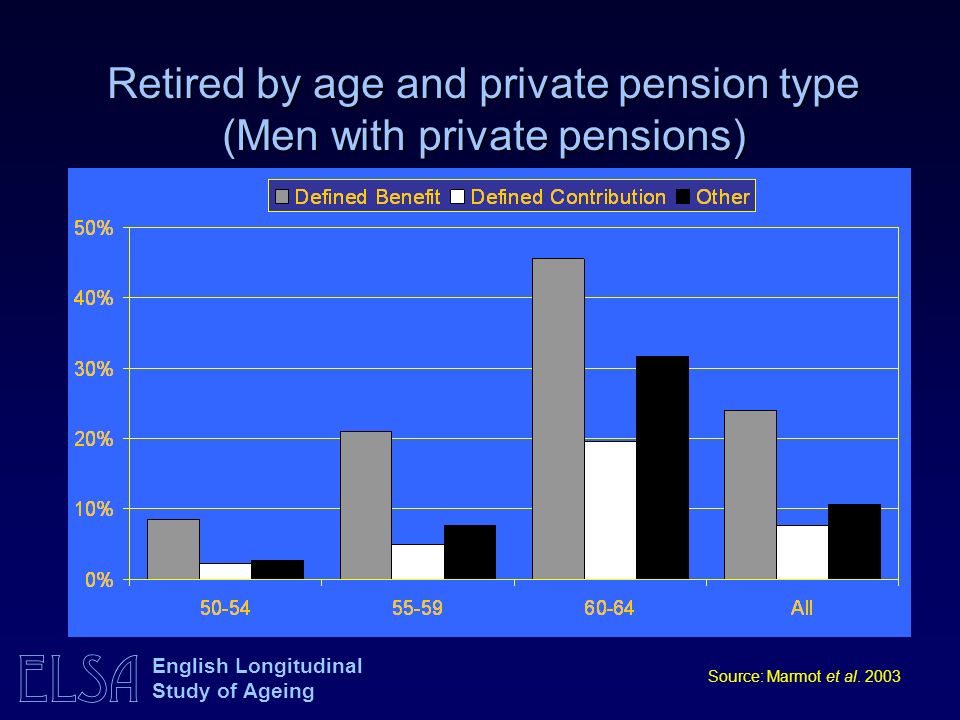 ELSA English Longitudinal Study of Ageing Retired by age and private pension type (Men with private pensions) Source: Marmot et al.