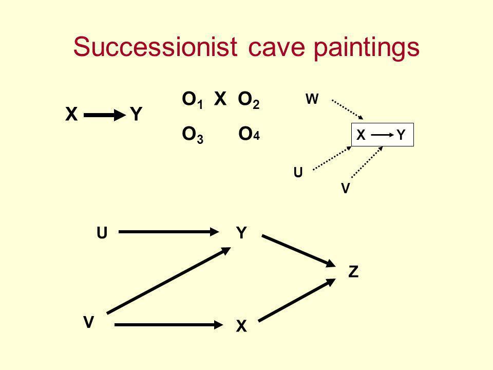 Successionist cave paintings X Y O 1 X O 2 O 3 O 4 X Y W U V Z Y X U V