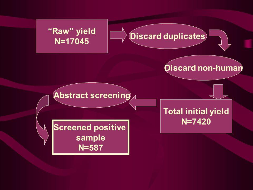 Discard duplicates Discard non-human Total initial yield N=7420 Raw yield N=17045 Abstract screening Screened positive sample N=587