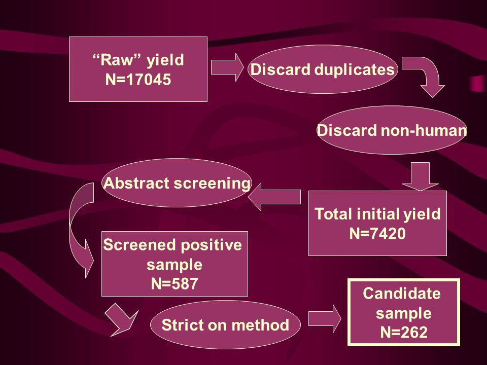 Discard duplicates Discard non-human Total initial yield N=7420 Raw yield N=17045 Abstract screening Screened positive sample N=587 Strict on method Candidate sample N=262