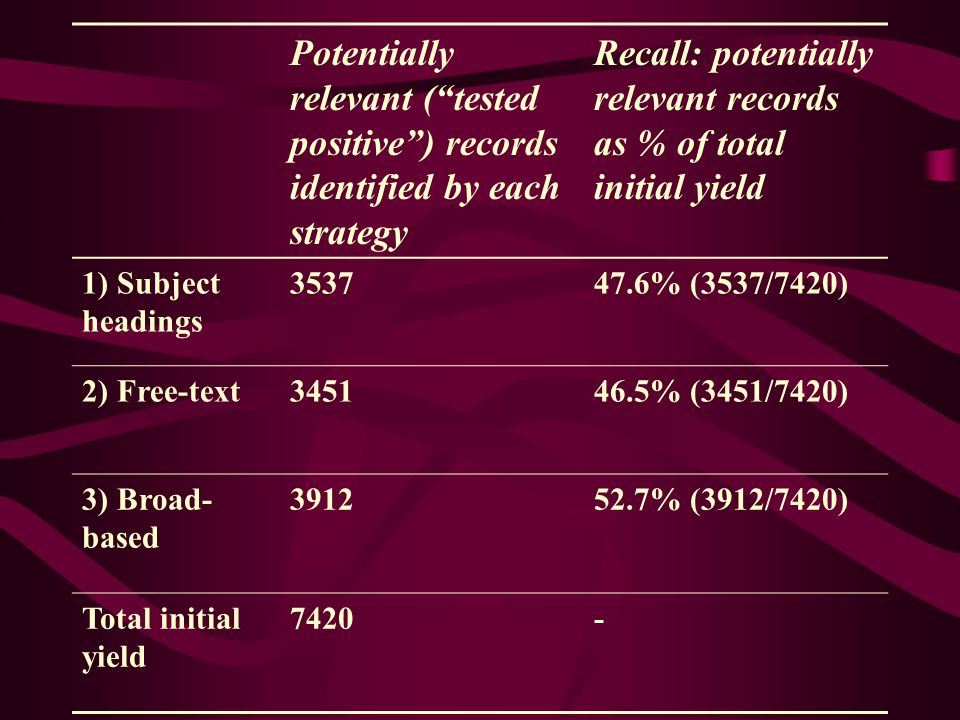 Potentially relevant (tested positive) records identified by each strategy Recall: potentially relevant records as % of total initial yield 1) Subject headings 353747.6% (3537/7420) 2) Free-text345146.5% (3451/7420) 3) Broad- based 391252.7% (3912/7420) Total initial yield 7420-