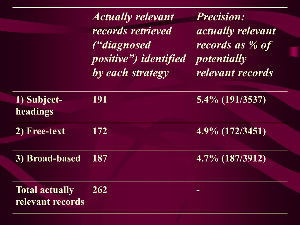 Actually relevant records retrieved (diagnosed positive) identified by each strategy Precision: actually relevant records as % of potentially relevant records 1) Subject- headings 1915.4% (191/3537) 2) Free-text1724.9% (172/3451) 3) Broad-based1874.7% (187/3912) Total actually relevant records 262-