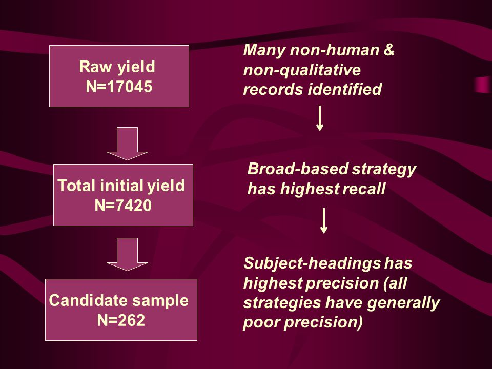 Raw yield N=17045 Total initial yield N=7420 Broad-based strategy has highest recall Candidate sample N=262 Subject-headings has highest precision (al