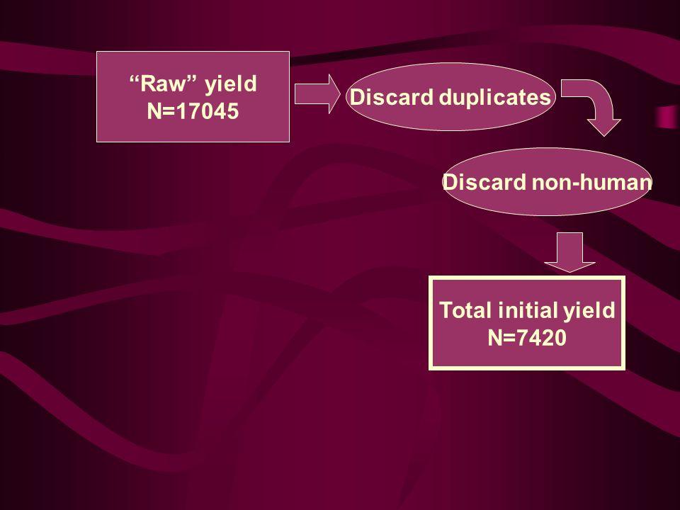 Discard duplicates Discard non-human Total initial yield N=7420 Raw yield N=17045