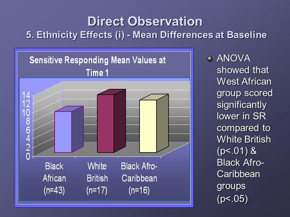 Direct Observation 5. Ethnicity Effects (i) - Mean Differences at Baseline ANOVA showed that West African group scored significantly lower in SR compa