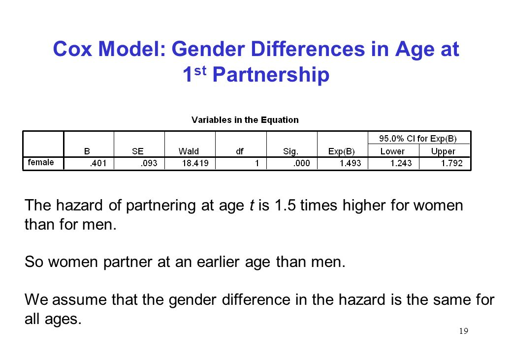 19 Cox Model: Gender Differences in Age at 1 st Partnership The hazard of partnering at age t is 1.5 times higher for women than for men. So women par