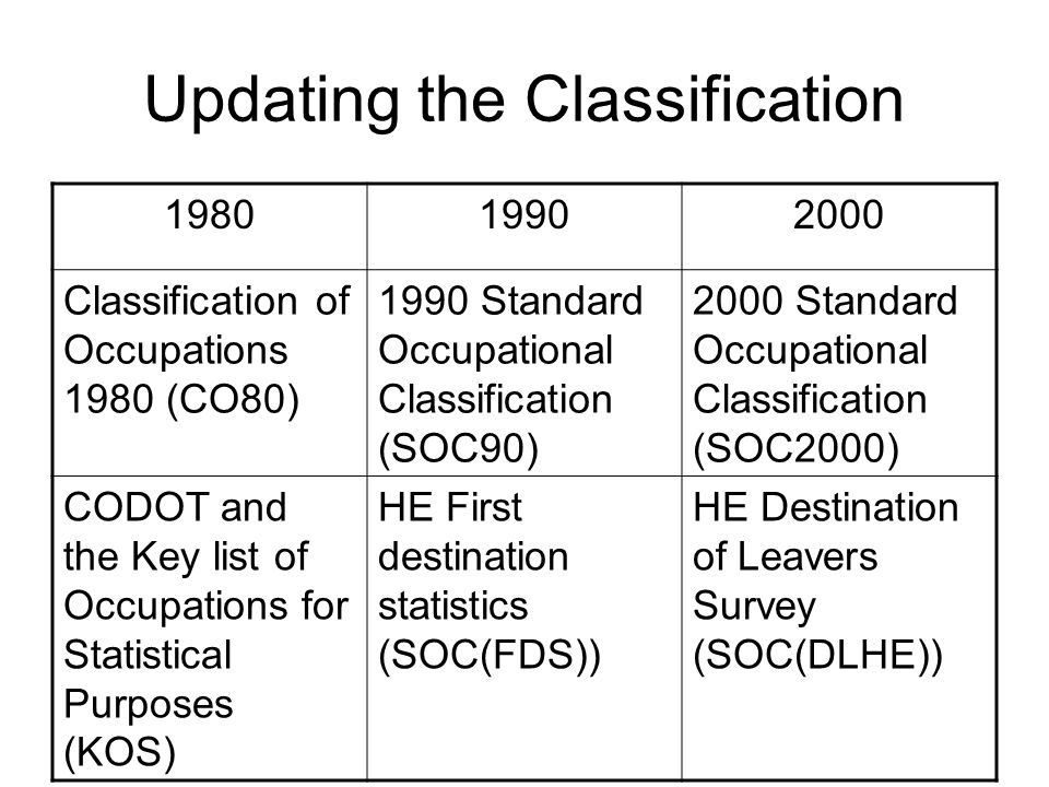 Updating the Classification 198019902000 Classification of Occupations 1980 (CO80) 1990 Standard Occupational Classification (SOC90) 2000 Standard Occupational Classification (SOC2000) CODOT and the Key list of Occupations for Statistical Purposes (KOS) HE First destination statistics (SOC(FDS)) HE Destination of Leavers Survey (SOC(DLHE))
