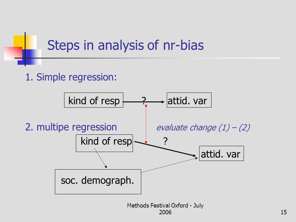Methods Festival Oxford - July 200615 Steps in analysis of nr-bias 1.