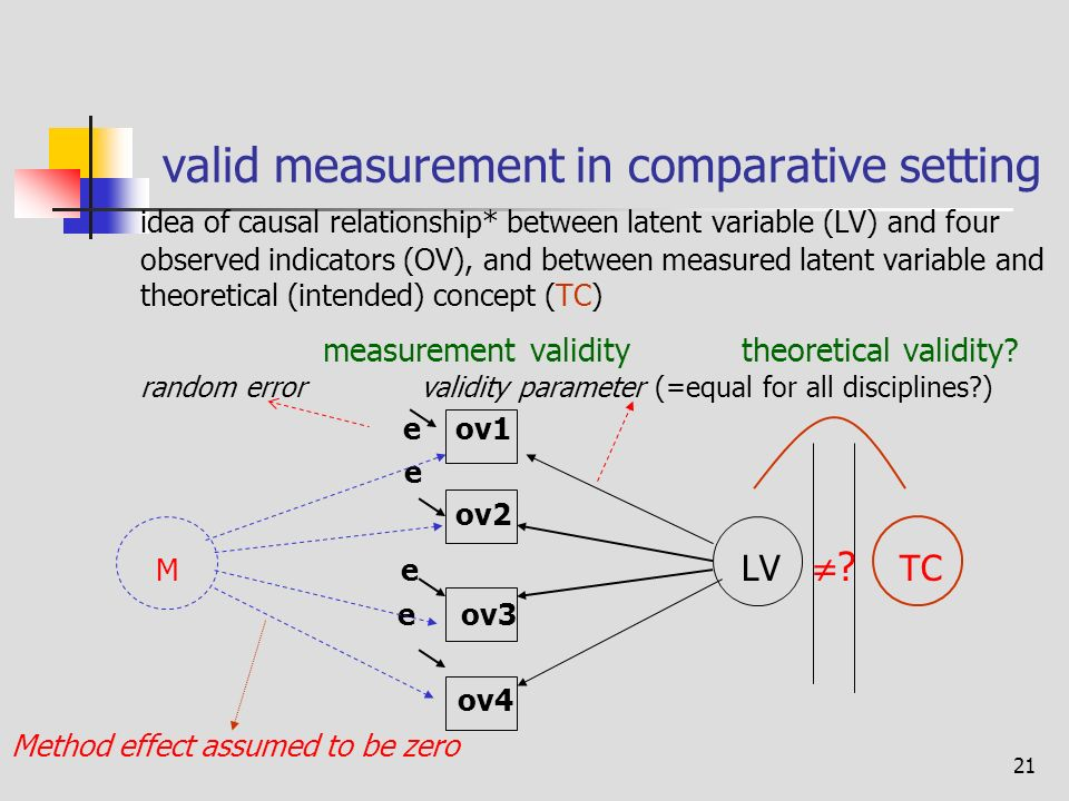 21 valid measurement in comparative setting idea of causal relationship* between latent variable (LV) and four observed indicators (OV), and between measured latent variable and theoretical (intended) concept (TC) measurement validity theoretical validity.