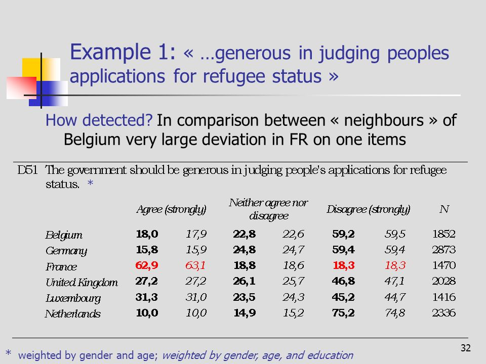 32 Example 1: « …generous in judging peoples applications for refugee status » How detected.