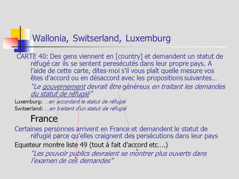 Wallonia, Switserland, Luxemburg CARTE 40: Des gens viennent en [country] et demandent un statut de réfugé car ils se sentent peresécutés dans leur propre pays.
