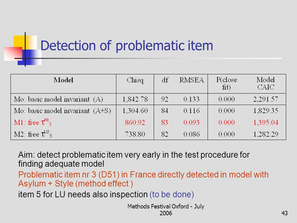 Methods Festival Oxford - July 200643 Detection of problematic item Aim: detect problematic item very early in the test procedure for finding adequate model Problematic item nr 3 (D51) in France directly detected in model with Asylum + Style (method effect ) item 5 for LU needs also inspection (to be done)
