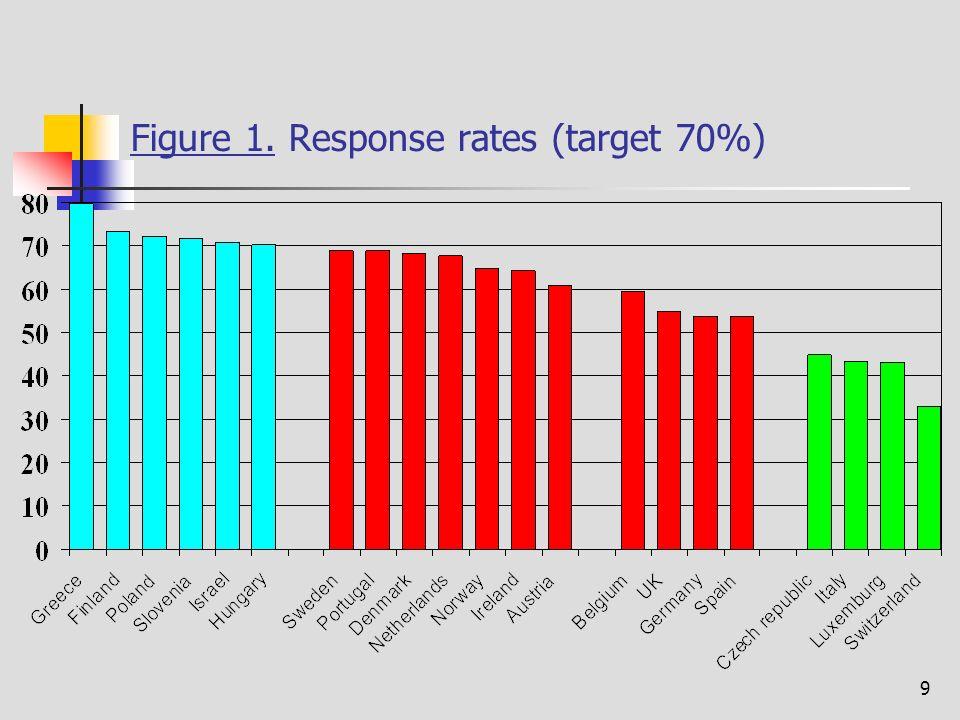 9 Figure 1. Response rates (target 70%)