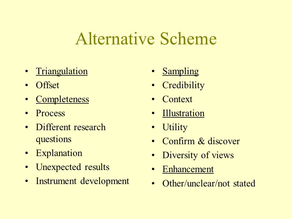Alternative Scheme Triangulation Offset Completeness Process Different research questions Explanation Unexpected results Instrument development Sampling Credibility Context Illustration Utility Confirm & discover Diversity of views Enhancement Other/unclear/not stated