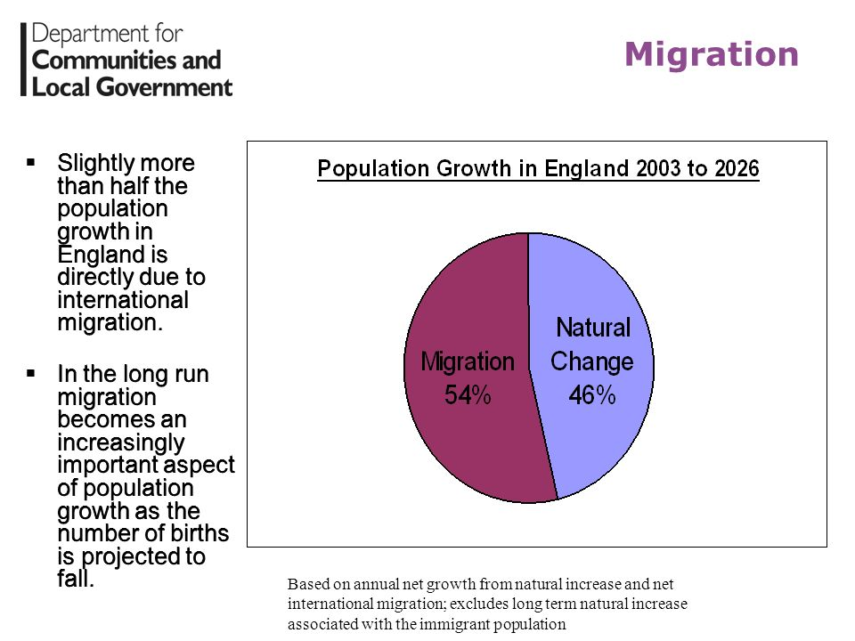 Migration Slightly more than half the population growth in England is directly due to international migration. In the long run migration becomes an in