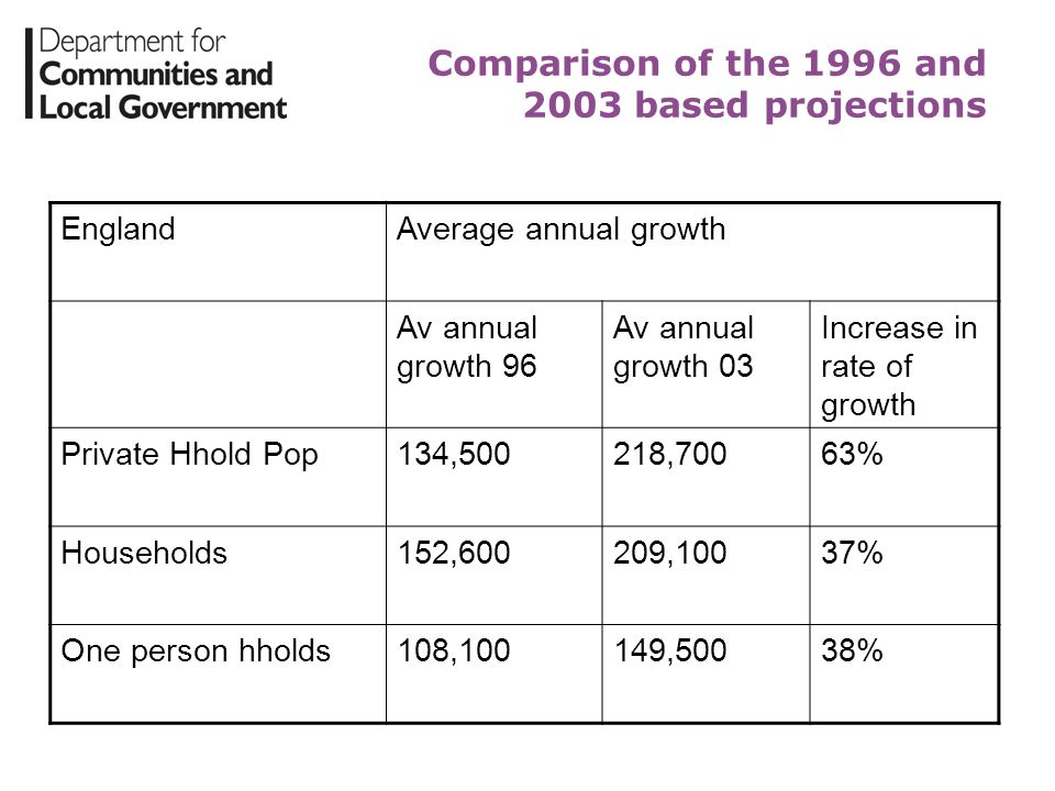 Comparison of the 1996 and 2003 based projections EnglandAverage annual growth Av annual growth 96 Av annual growth 03 Increase in rate of growth Priv