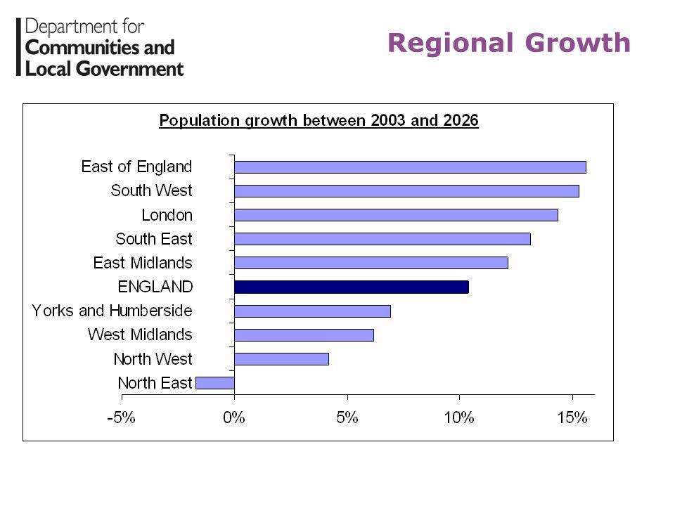 Regional Growth