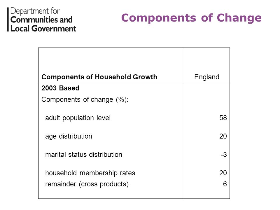 Components of Change Components of Household GrowthEngland 2003 Based Components of change (%): adult population level58 age distribution20 marital st