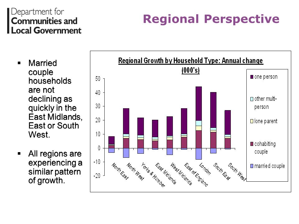 Regional Perspective Married couple households are not declining as quickly in the East Midlands, East or South West. All regions are experiencing a s