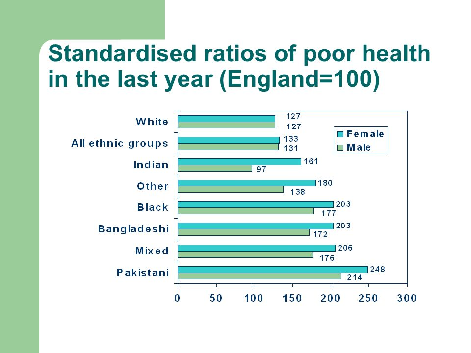 Standardised ratios of poor health in the last year (England=100)