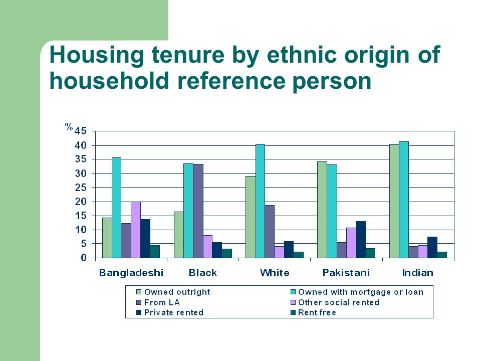 Housing tenure by ethnic origin of household reference person