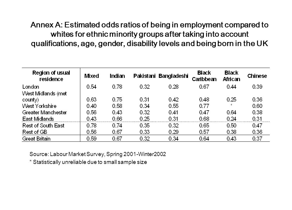 Annex A: Estimated odds ratios of being in employment compared to whites for ethnic minority groups after taking into account qualifications, age, gen