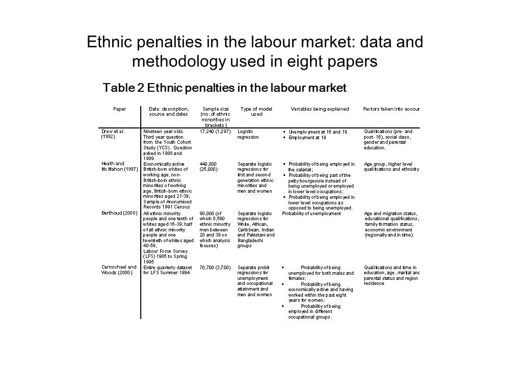 Ethnic penalties in the labour market: data and methodology used in eight papers (continued) Source: DWP EMED IB4 (2003)
