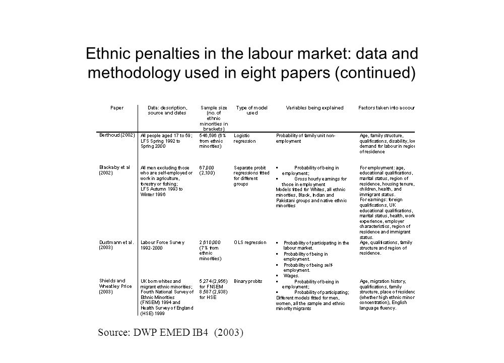 Employment rates vary considerably between different ethnic groups Table 3: Probability of non-employment by various characteristics.