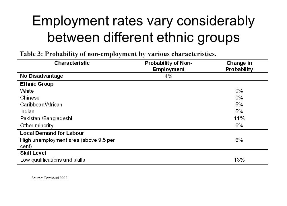 Annex A: Estimated odds ratios of being in employment compared to whites for ethnic minority groups after taking into account qualifications, age, gender, disability levels and being born in the UK Source: Labour Market Survey, Spring 2001-Winter2002 * Statistically unreliable due to small sample size