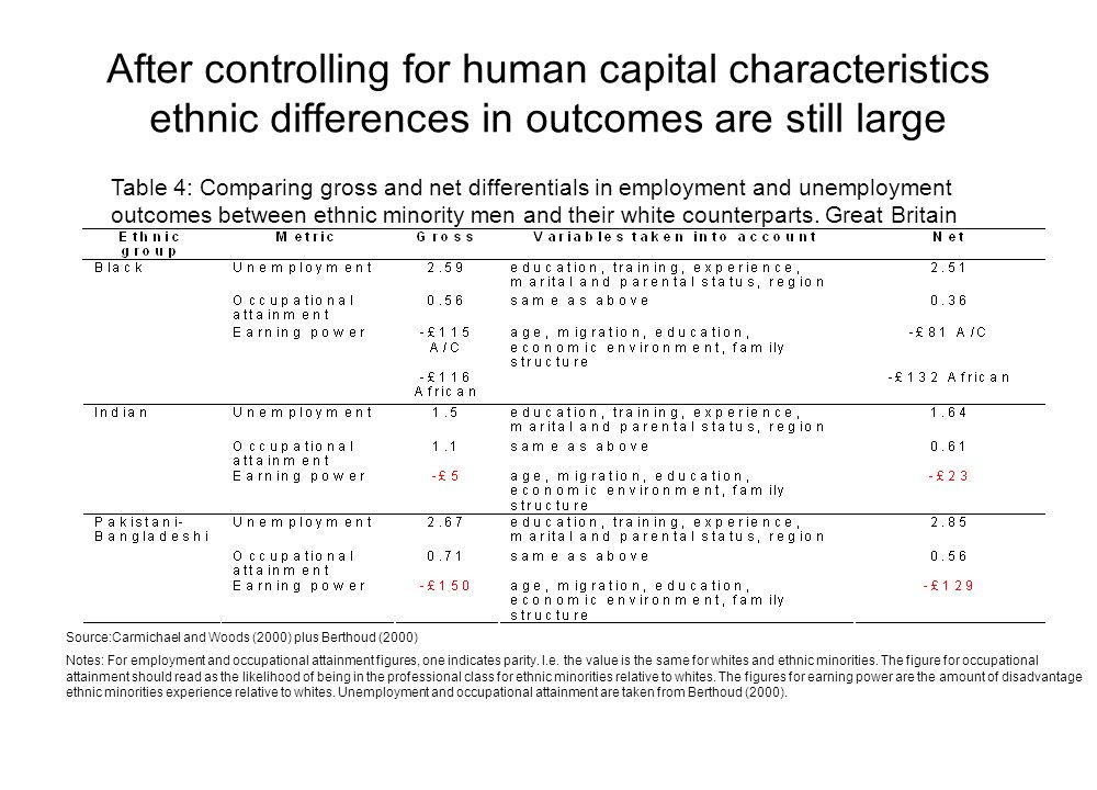 After controlling for human capital characteristics ethnic differences in outcomes are still large Table 4: Comparing gross and net differentials in employment and unemployment outcomes between ethnic minority men and their white counterparts.