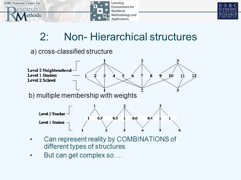 2:Non- Hierarchical structures Can represent reality by COMBINATIONS of different types of structures But can get complex so…. a) cross-classified str