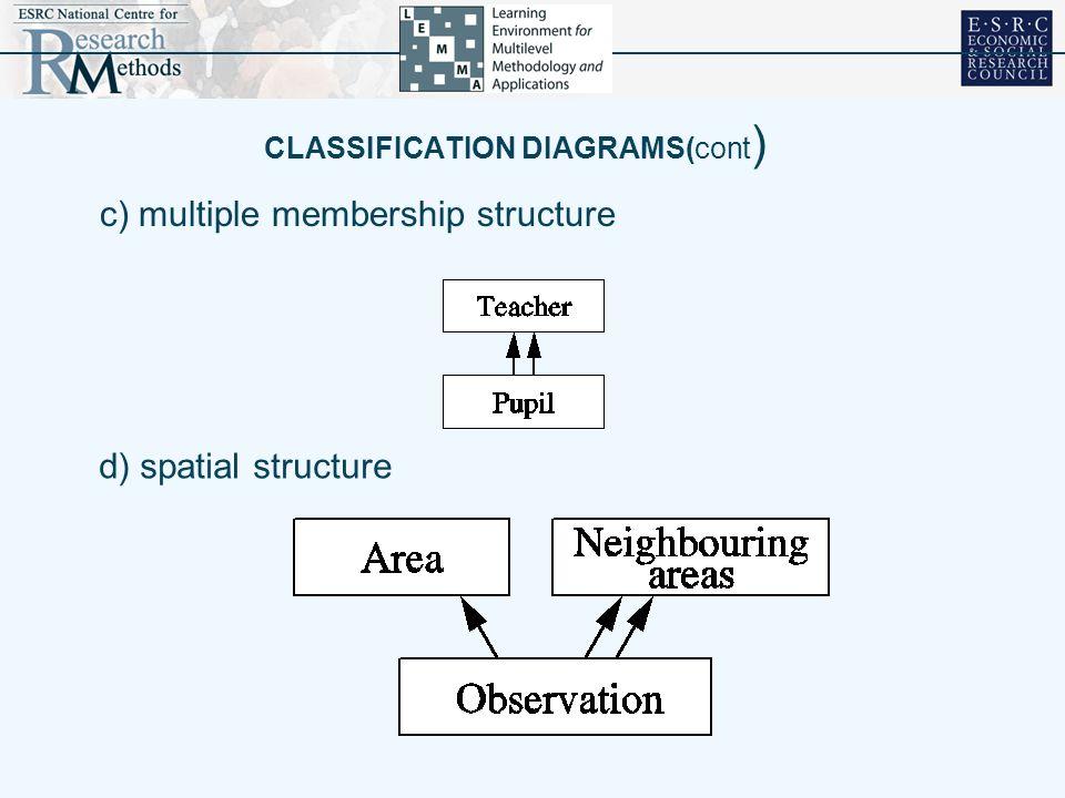 CLASSIFICATION DIAGRAMS(cont ) c) multiple membership structure d) spatial structure