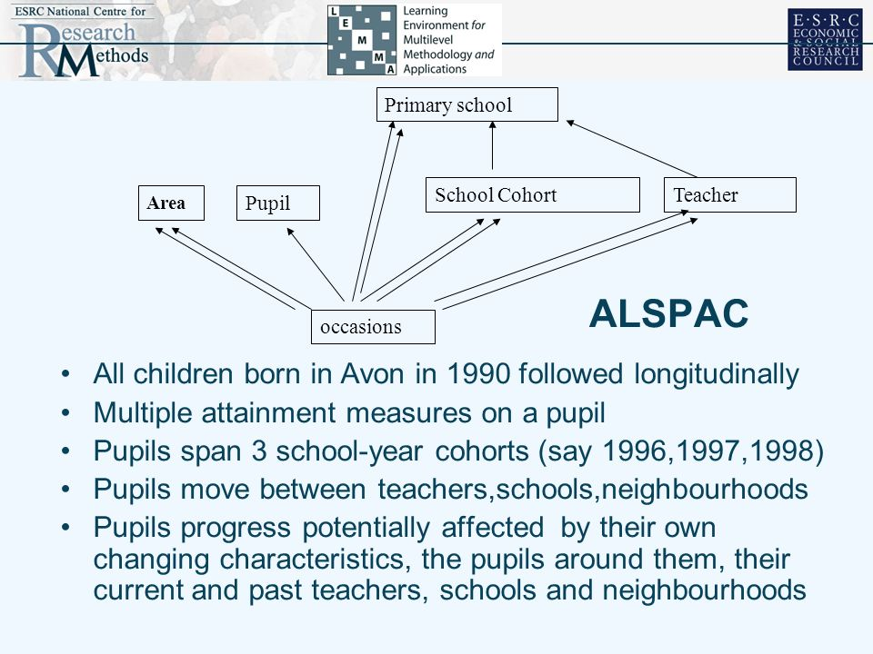 ALSPAC All children born in Avon in 1990 followed longitudinally Multiple attainment measures on a pupil Pupils span 3 school-year cohorts (say 1996,1