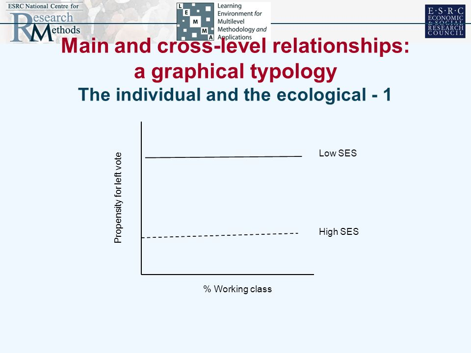 Main and cross-level relationships: a graphical typology The individual and the ecological - 1 % Working class Propensity for left vote High SES Low S