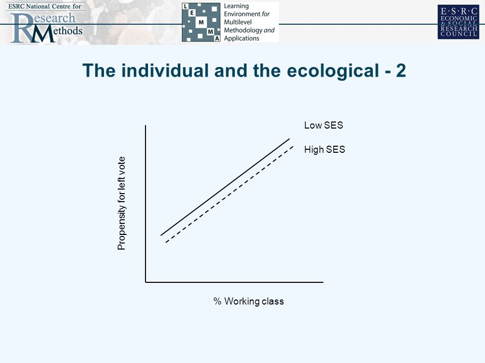 The individual and the ecological - 2 % Working class Propensity for left vote High SES Low SES