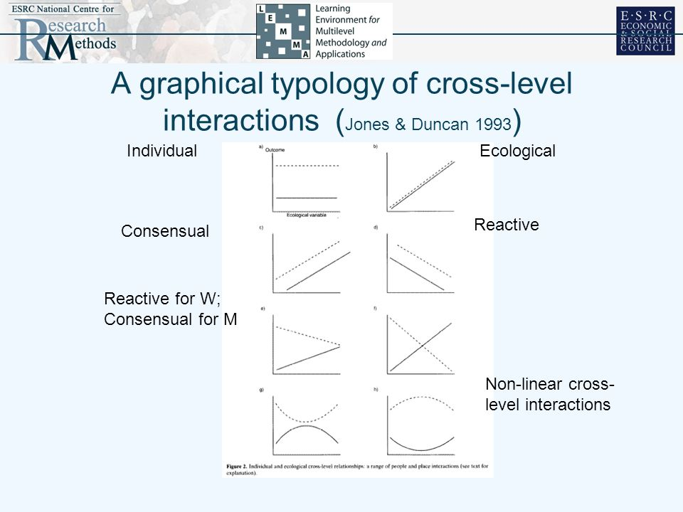 A graphical typology of cross-level interactions ( Jones & Duncan 1993 ) Consensual IndividualEcological Reactive Reactive for W; Consensual for M Non