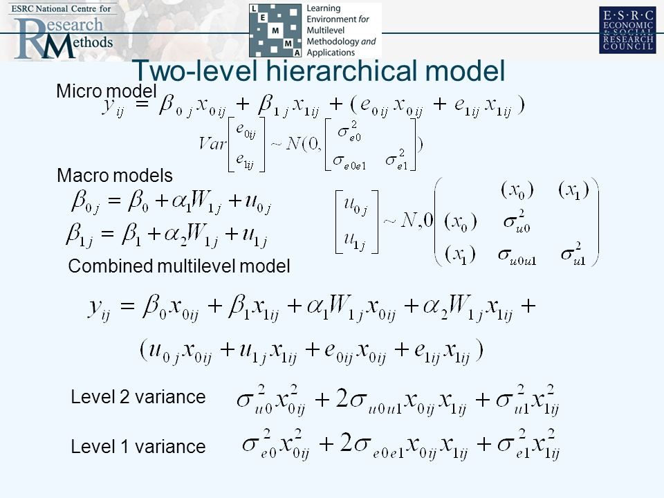 Two-level hierarchical model Macro models Combined multilevel model Level 2 variance Level 1 variance Micro model
