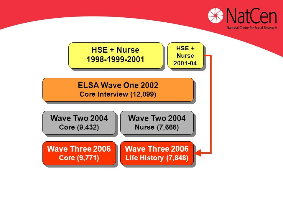ELSA Wave One 2002 Core Interview (12,099) ELSA Wave One 2002 Core Interview (12,099) HSE + Nurse 1998-1999-2001 HSE + Nurse 1998-1999-2001 HSE + Nurse 2001-04 HSE + Nurse 2001-04 Wave Two 2004 Core (9,432) Wave Two 2004 Core (9,432) Wave Two 2004 Nurse (7,666) Wave Two 2004 Nurse (7,666) Wave Three 2006 Core (9,771) Wave Three 2006 Core (9,771) Wave Three 2006 Life History (7,848) Wave Three 2006 Life History (7,848)