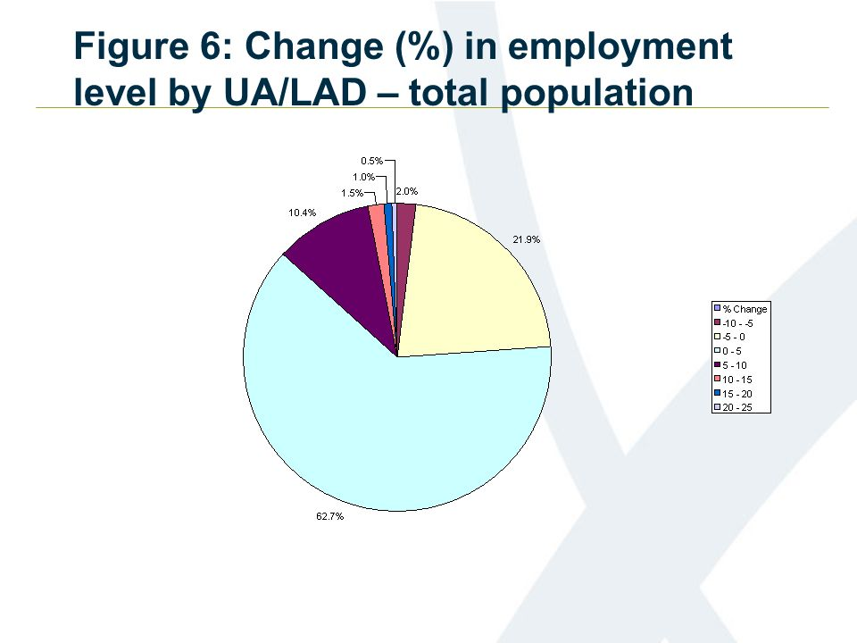Figure 6: Change (%) in employment level by UA/LAD – total population