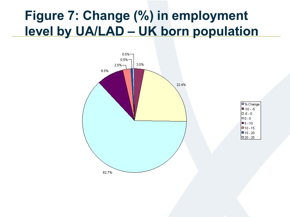 Figure 7: Change (%) in employment level by UA/LAD – UK born population