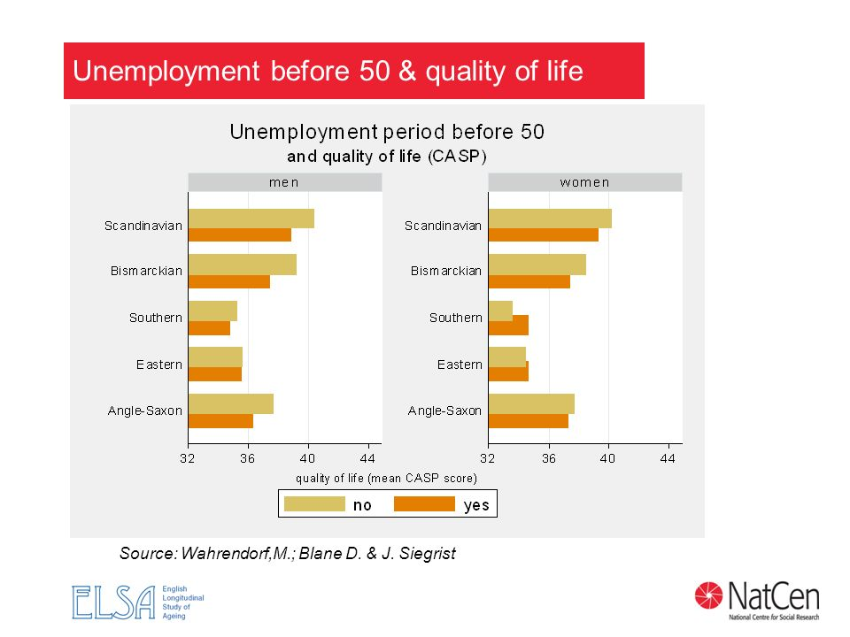 Unemployment before 50 & quality of life Source: Wahrendorf,M.; Blane D. & J. Siegrist