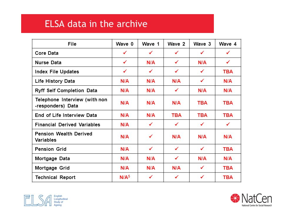 ELSA data in the archive FileWave 0Wave 1Wave 2Wave 3Wave 4 Core Data Nurse Data N/A N/A Index File Updates TBA Life History DataN/A N/A Ryff Self Com