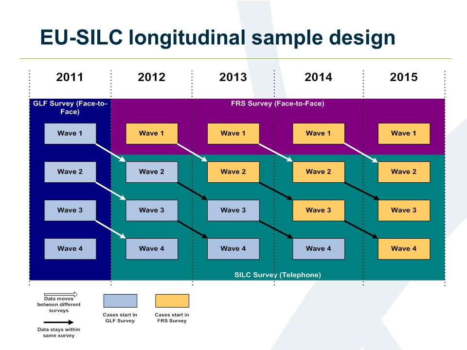 EU-SILC longitudinal sample design