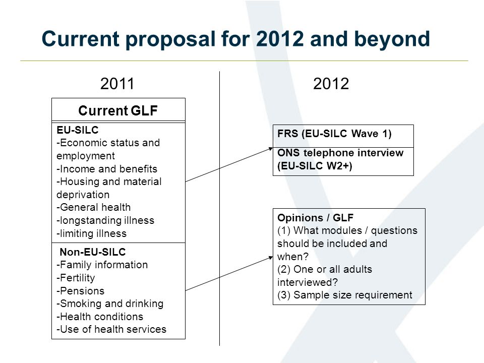 Current proposal for 2012 and beyond Current GLF EU-SILC -Economic status and employment -Income and benefits -Housing and material deprivation -General health -longstanding illness -limiting illness Non-EU-SILC -Family information -Fertility -Pensions -Smoking and drinking -Health conditions -Use of health services 2011 FRS (EU-SILC Wave 1) ONS telephone interview (EU-SILC W2+) 2012 Opinions / GLF (1) What modules / questions should be included and when.