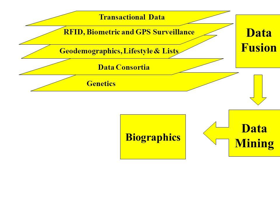 2. Data Mining