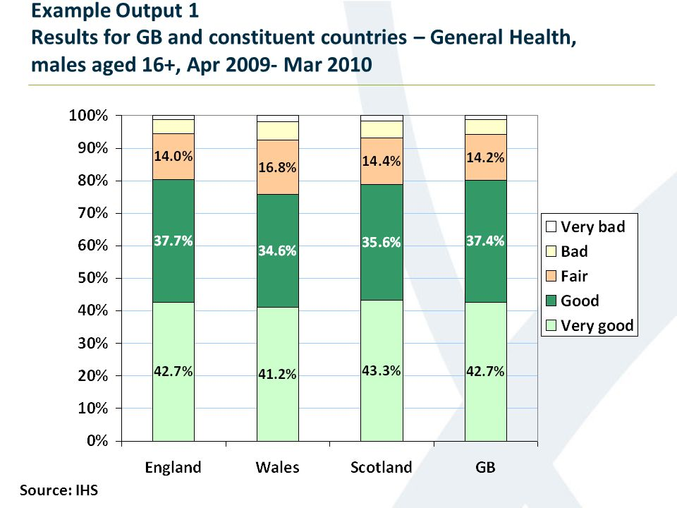 Example Output 1 Results for GB and constituent countries – General Health, males aged 16+, Apr 2009- Mar 2010 Source: IHS