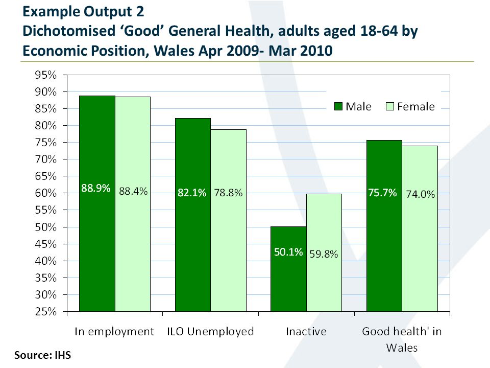 Example Output 2 Dichotomised Good General Health, adults aged 18-64 by Economic Position, Wales Apr 2009- Mar 2010 Source: IHS