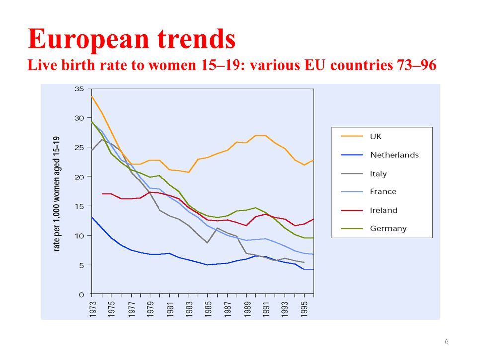 European trends Live birth rate to women 15–19: various EU countries 73–96 6