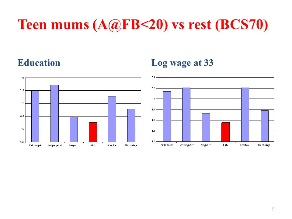 Teen mums (A@FB<20) vs rest (BCS70) EducationLog wage at 33 9